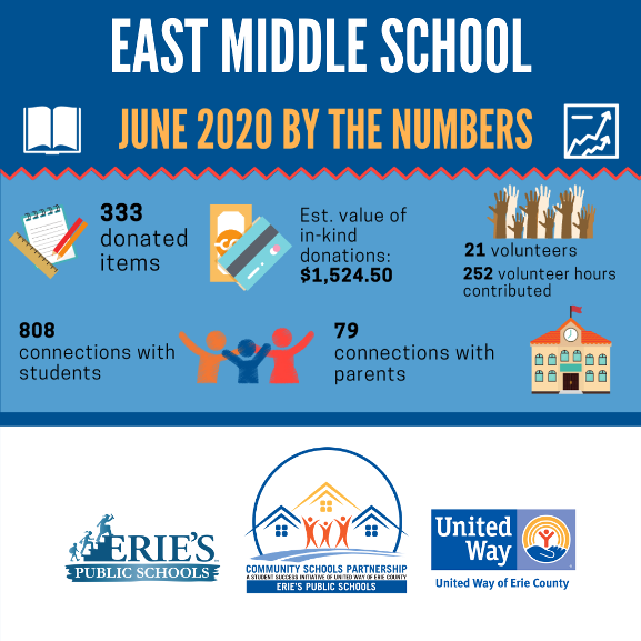 East Middle School Infographic